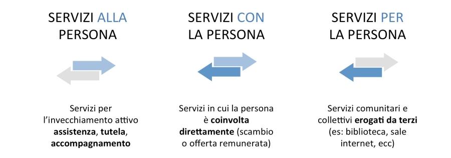 I servizi possono essere rimodulati  nel tempo sulla base delle esigenze specifiche di ogni persona anziana ES: servizio di assistenza familiare (badantato), di sostegno specifico